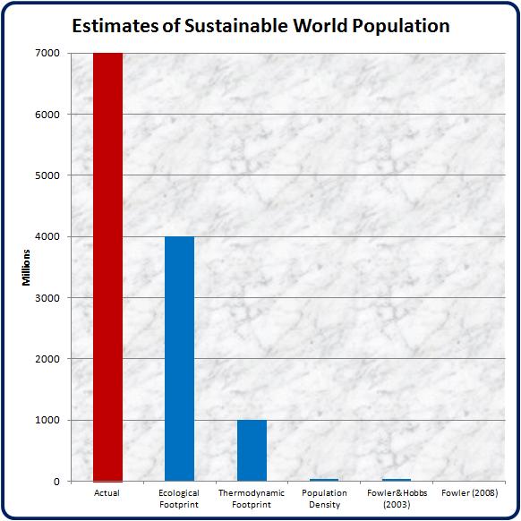 overpopulation essay conclusion