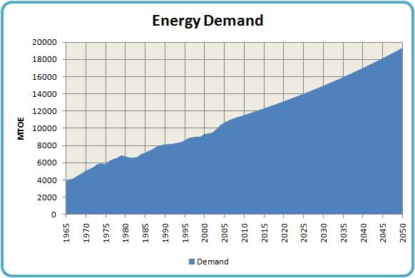the growing demand for energy essay Working paper series congressional budget office washington, dc china's growing energy demand: implications for the united states andrew stocking.