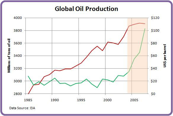 World Crude Oil Production Historical Data