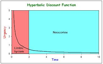 Hyperbolic Discount Function