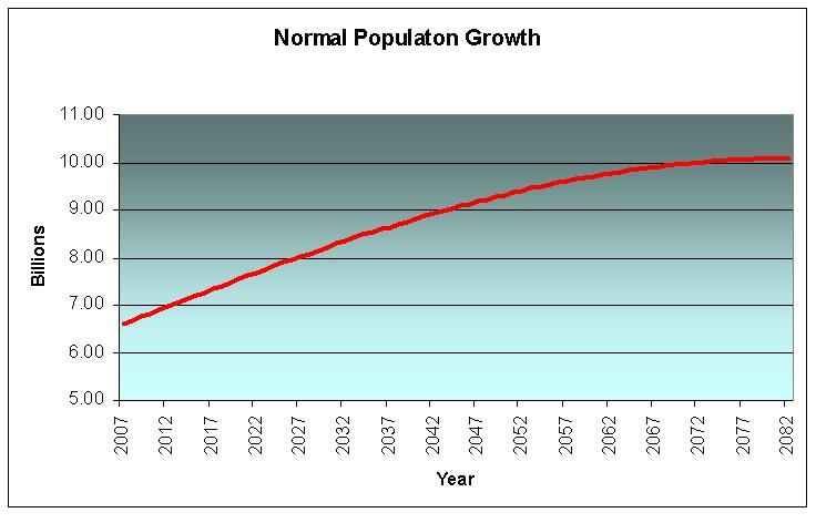Normal Population Growth