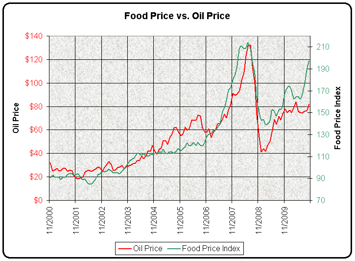 Food Prices and Oil Prices