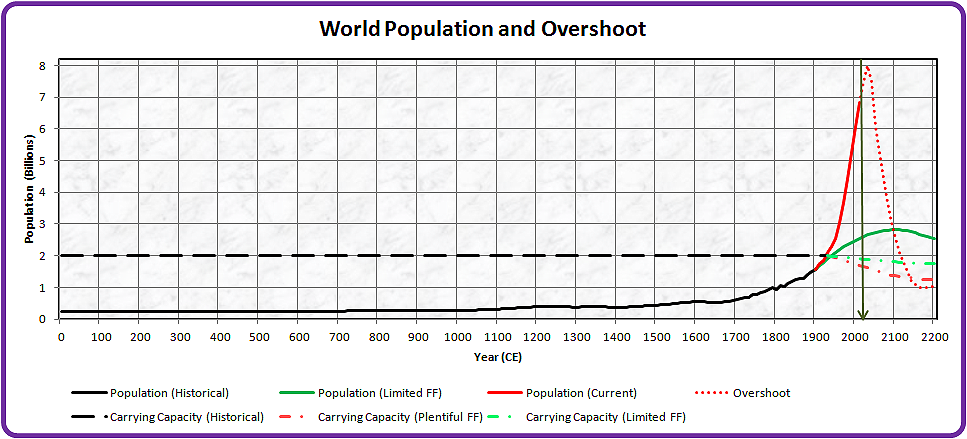 Image result for carrying capacity of humans on earth