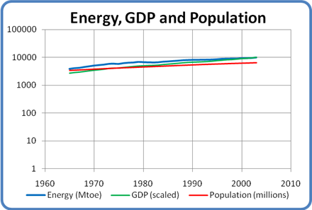 Energy, GDP and Population