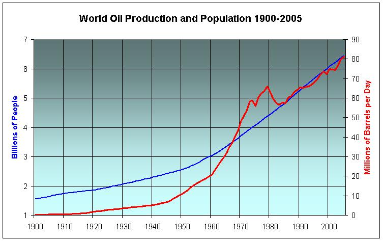 20th century oil & population