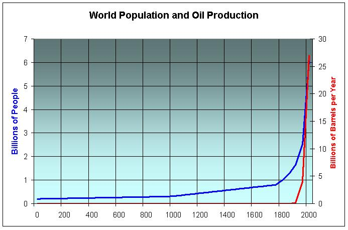 Population and Oil