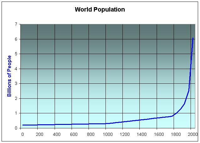 World Population, Paul Chefurka